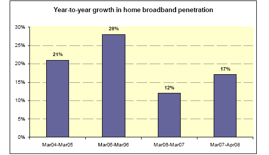 Year-to-year growth in home broadband penetration