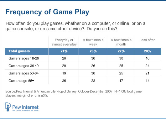 Frequency of Game Play