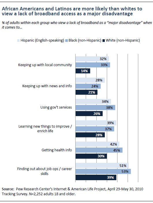 African-Americans and Latinos more likely to view as a disadvantage