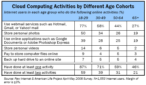 Cloud computing activities by different age cohorts