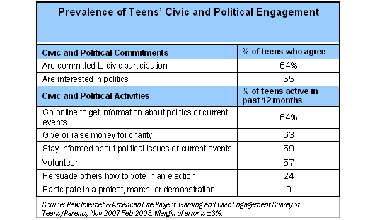 Prevalence of Teens' Civic and Political Engagement