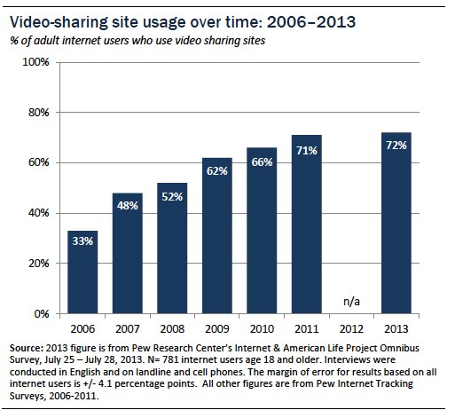 Video-sharing site usage over time