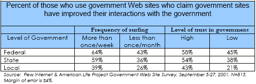 Percent of those who use government Web sites who claim government sites have improved their interactions with the government