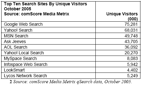 Top Ten Search Sites By Unique Visitors