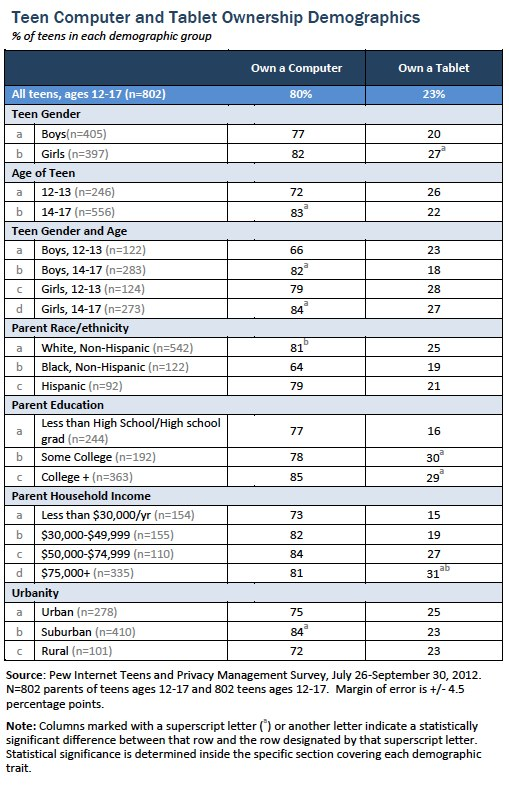 Teen computer and tablet ownership demographics