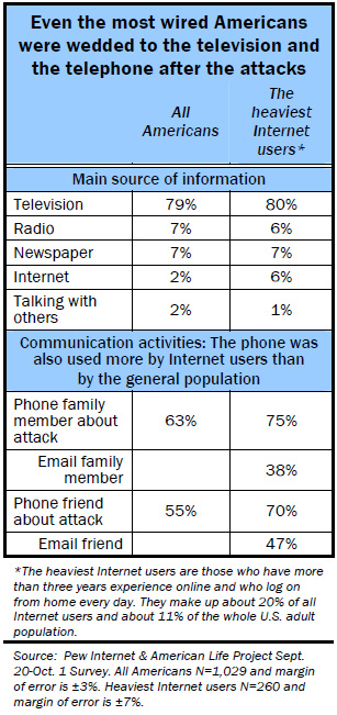 Even the most wired Americans were wedded to the television and the telephone after the attacks