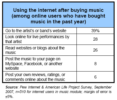 Using the internet after buying music (among online users who have bought music in the past year)