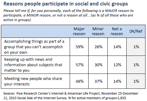 Reasons people participate in social and civic groups