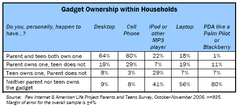 Gadget Ownership within Households