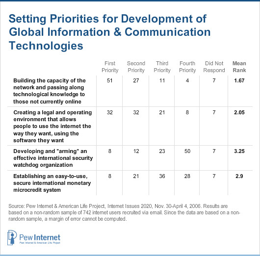 Setting Priorities for Development of Global Information & Communication Technologies
