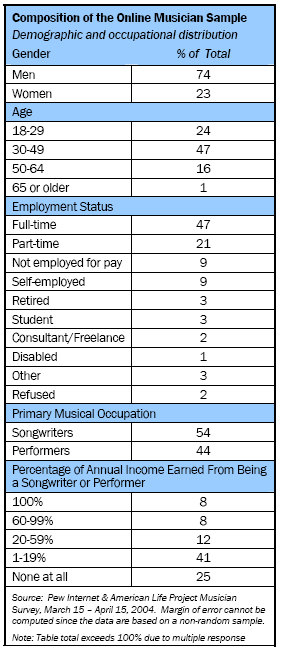 Composition of the online musician sample