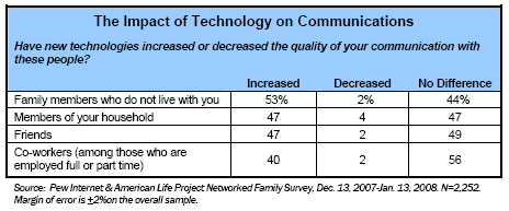 Impact of technology on communication