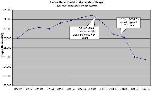 KaZaa Media Desktop Application Usage