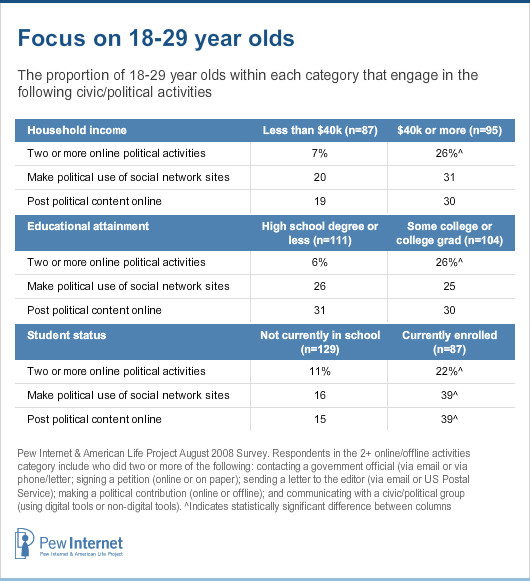 Focus on 18-29 year olds