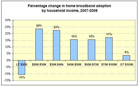 Percentage change in home broadband adoption by household income, 2007-2008