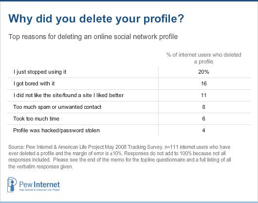 Deleting profile