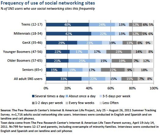 frequency of use of sns