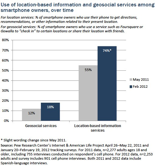 Location based info and geosocial services_smartphone owners