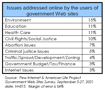 Issues addressed online by the users of government Web sites
