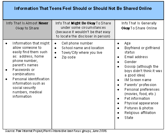 Information that teens feel should not be shared online