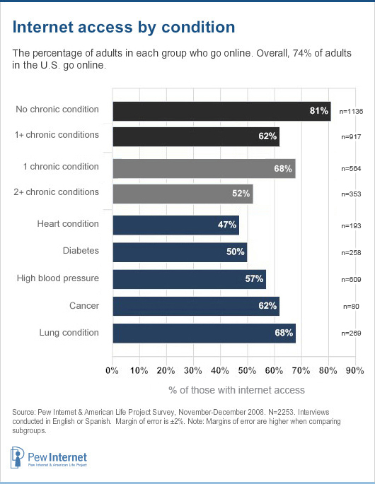 Internet access by condition