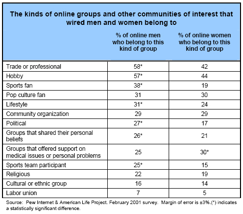 The kinds of online groups and other communities of interest that wired men and women belong to