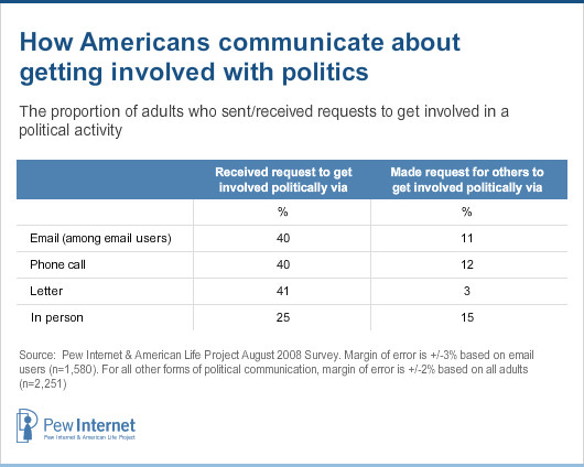How Americans communicate about politics