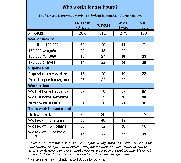 Certain work environments are linked to working longer hours