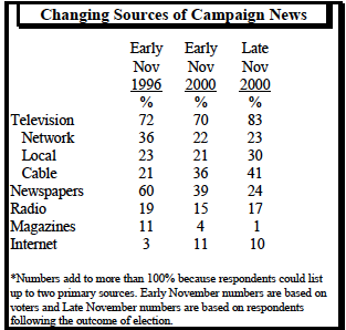 Changing sources of campaign news