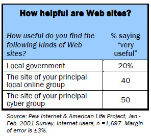 How helpful are Web sites?