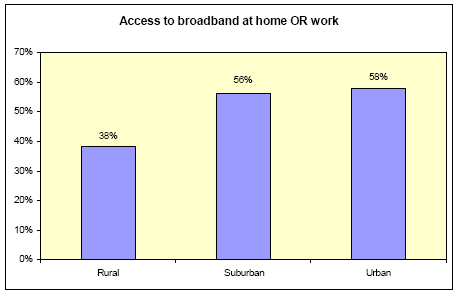 Access at home or work