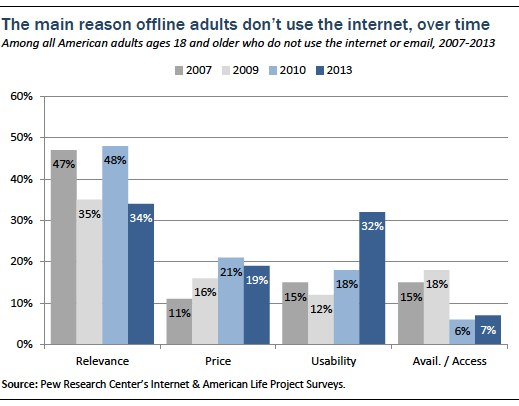 Main reason offline aduts are offline, over time