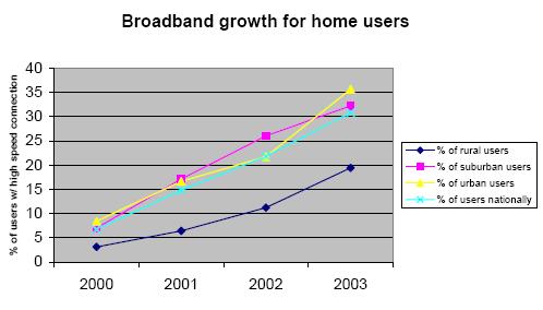 Broadband growth for homeowners