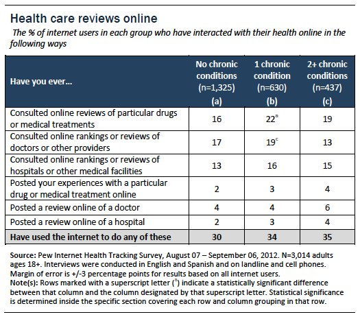 Health care reviews online