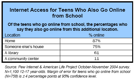 Internet access for teens who also go online from school