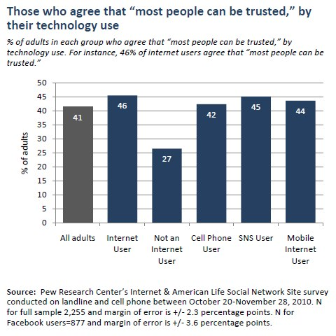 """Those who agree that """"most people can be trusted,"""" by their technology use"""