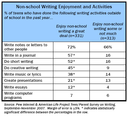 Non-School Writing Enjoyment and Activities