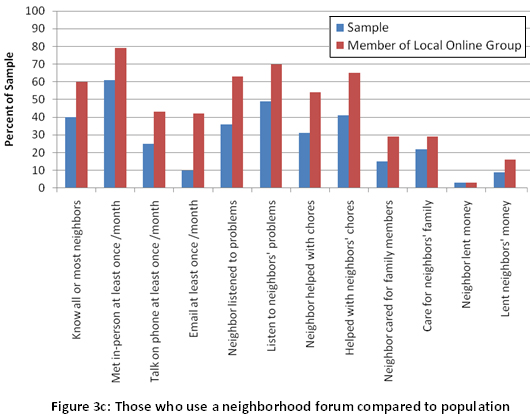 Figure 3c: Those who use a neighborhood forum compared to population