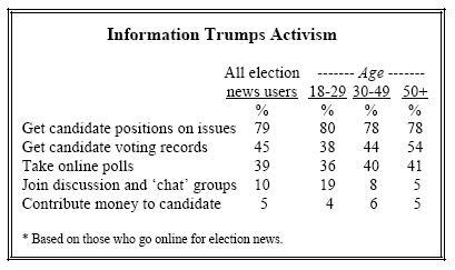 Information trumps activism
