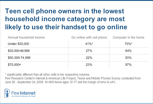 Household income - internet use - cell and computer