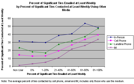 Percent of Significant Ties Emailed at Least Weekly by Percent of Significant Ties Contacted at Least Weekly Using Other Media