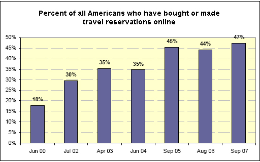 Percent of all Americans who have bought or made travel reservations online