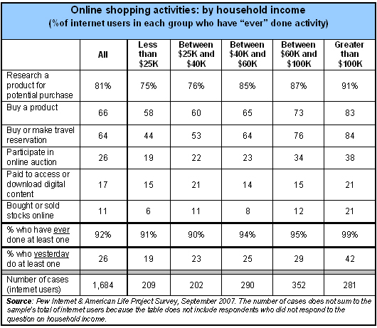 Online shopping by household income