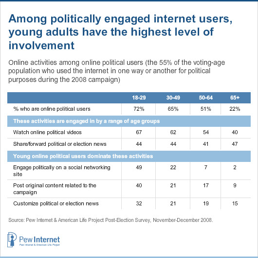 The Internet's Role in Campaign 2008 | Pew Research Center