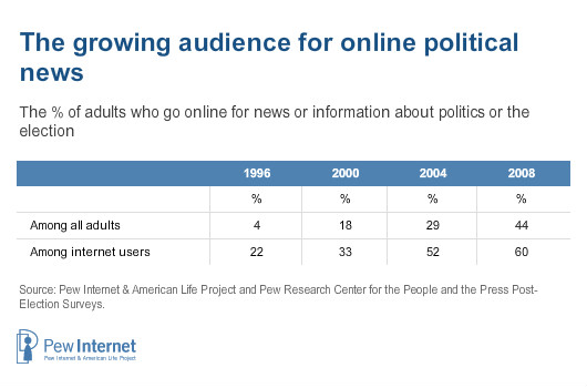 https://www.pewresearch.org/internet/wp-content/uploads/sites/9/media/Infographics/Report-Infographics/2009/6---The-Internet-and-the-2008-Election/3---The-Internet-as-a-Source-for-Political-News/onlinenews.jpg