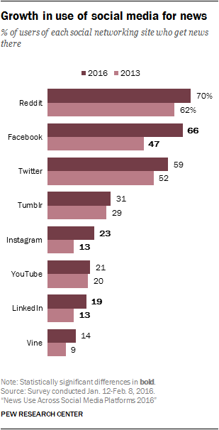 Growth in use of social media for news