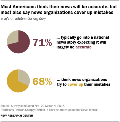Most Americans think their news will be accurate, but most also say news organizations cover up mistakes