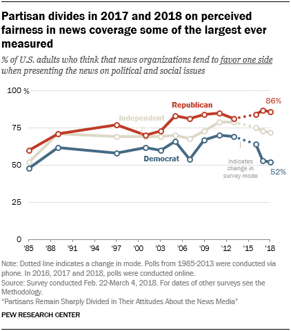 Partisan divides in 2017 and 2018 on perceived fairness in news coverage some of the largest ever measured