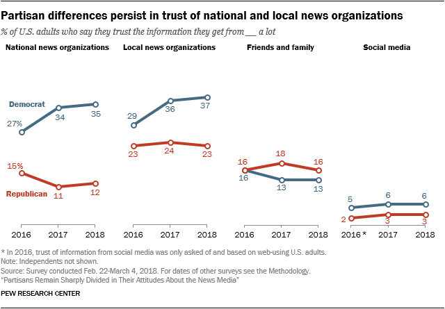 Partisan differences persist in trust of national and local news organizations