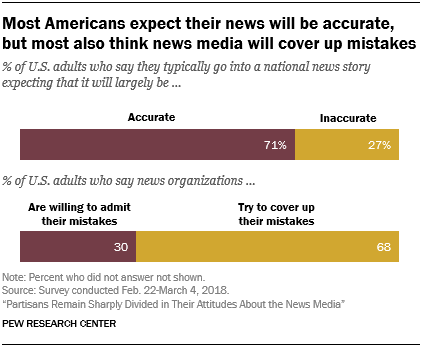 Most Americans expect their news will be accurate, but most also think news media will cover up mistakes